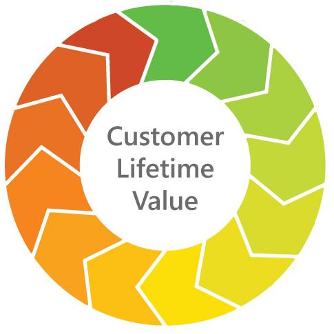 Custoer Lifetime Value - CLV